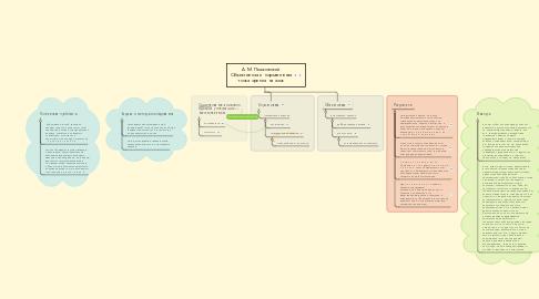 Mind Map: А. М. Пешковский. Объективная и нормативная точка зрения на язык