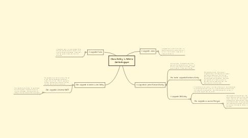 Mind Map: Olivia Kirby L'Arbre Genealogique