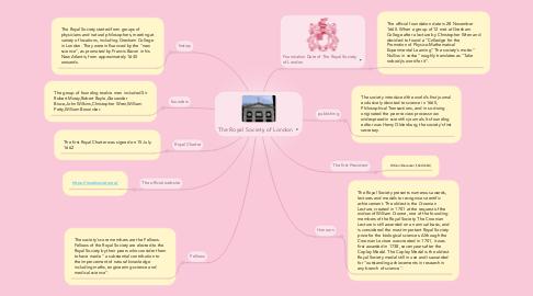 Mind Map: The Royal Society of London
