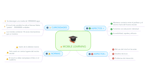 Mind Map: MOBILE LEARNING