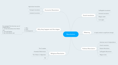 Mind Map: Revolution