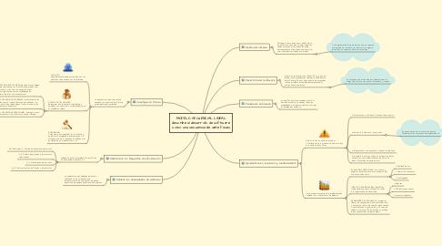 Mind Map: MODELO SECUENCIAL LINEAL describe al desarrollo de software como una secuencia de siete fases