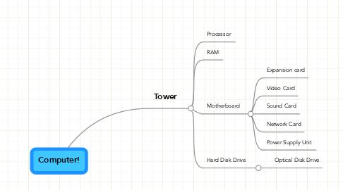 Mind Map: Computer!