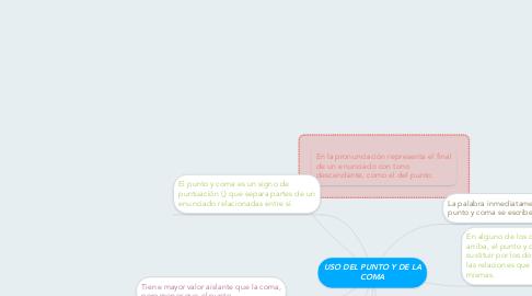 Mind Map: USO DEL PUNTO Y DE LA COMA