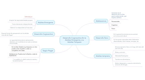 Mind Map: Desarrollo Cognoscitivo En la Adultez Emergente y La Adultez Tempana