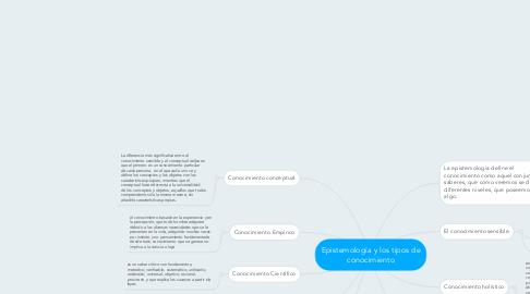 Mind Map: Epistemología y los tipos de conocimiento