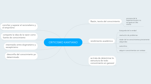 Mind Map: CRITICISMO KANTIANO