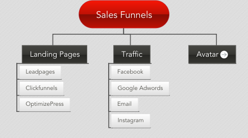 Mind Map: Sales Funnels