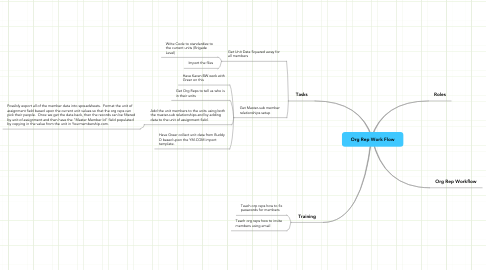 Mind Map: Org Rep Work Flow