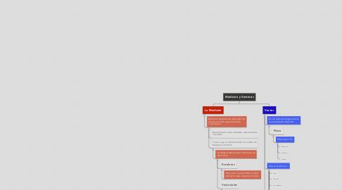 Mind Map: Medición y Vectores