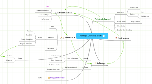 Mind Map: Heritage University e-folio