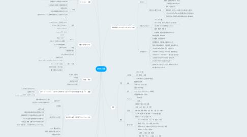 Mind Map: 西岡大輔
