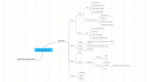 Mind Map: Community dynamics
