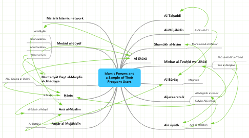 Mind Map: Islamic Forums and a Sample of Their Frequent Users