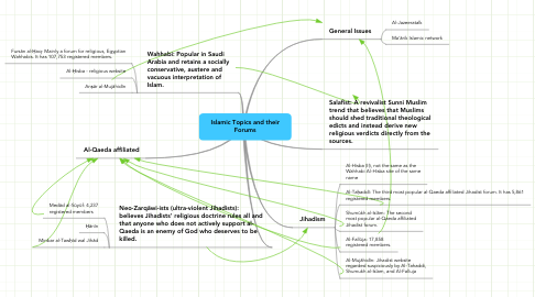 Mind Map: Islamic Topics and their Forums