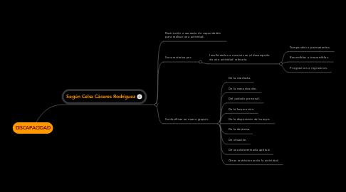 Mind Map: CARACTERÍSTICAS AMBIENTALES