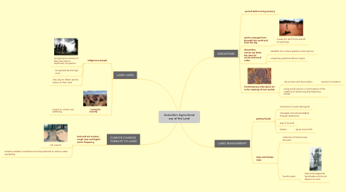 Mind Map: Australia's Agricultural use of the Land