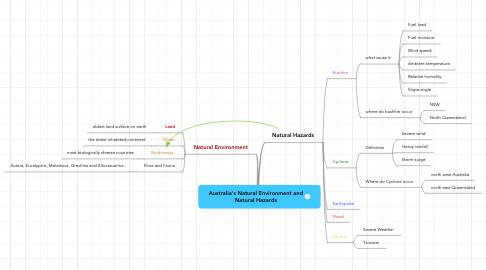 Mind Map: Australia's Natural Environment and Natural Hazards