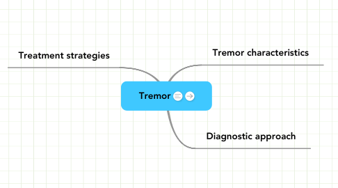 Mind Map: Tremor