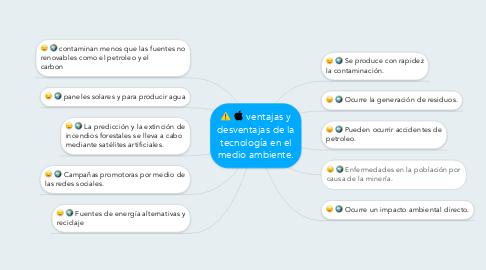 Mind Map: ventajas y desventajas de la tecnología en el medio ambiente.
