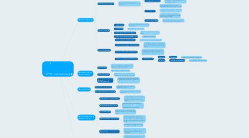 """Mind Map: El """"YO"""" en el mundo social"""