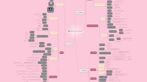 Mind Map: ANÁLISIS DE GÉNEROS
