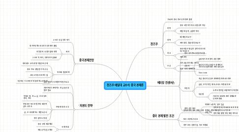 Mind Map: 천즈우 예일대 교수의 중국 경제론
