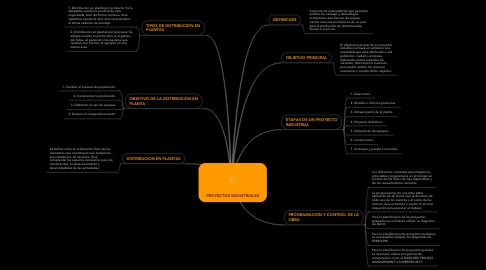 Mind Map: PROYECTOS INDUSTRIALES