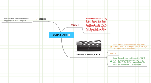 Mind Map: SOFIA STARR