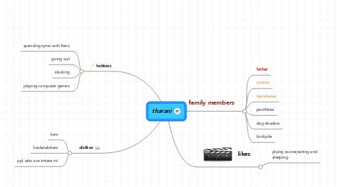 Mind Map: tharani