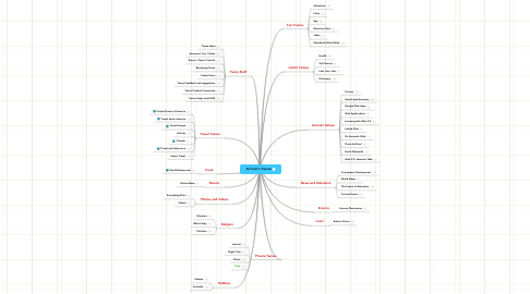 Mind Map: AirTrent's Twines