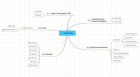 Mind Map: social work