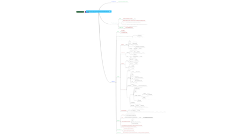 Mind Map: CSS - crash course in Selectors, box model, Idan Gazit