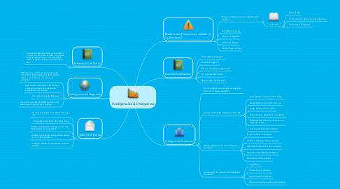 Mind Map: Inteligencias de Negocios