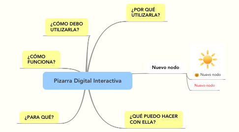 Mind Map: Pizarra Digital Interactiva