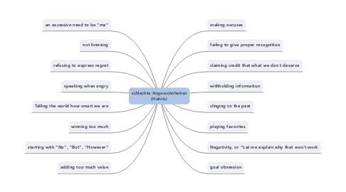 Mind Map: schlechte Angewohnheiten(Habits)