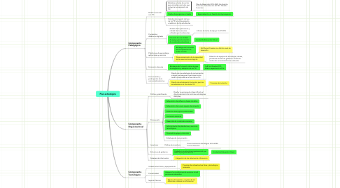 Mind Map: Plan estratégico