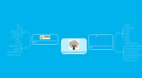 Mind Map: Valores y principios de la ESS
