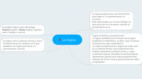 Mind Map: La lógica