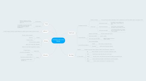 Mind Map: Introducción a las Redes