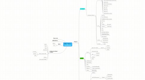 Mind Map: FiBAN - Platform- www.fiban.org