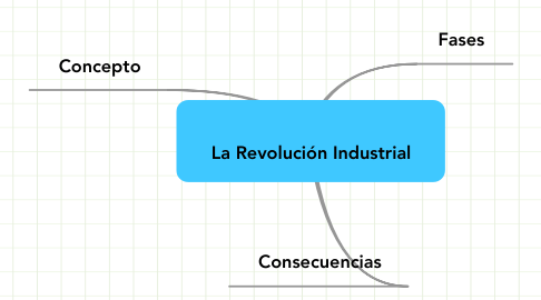 Mind Map: La Revolución Industrial
