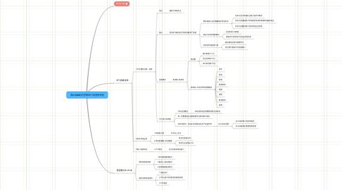 Mind Map: 黑白格&银河至尊5年计划思维导图