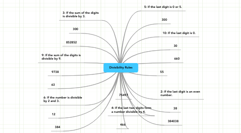 Mind Map: Divisibility Rules