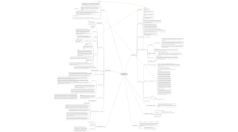 Mind Map: Musikpiraterie