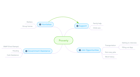 Mind Map: Proverty