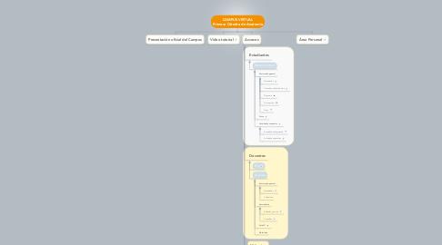 Mind Map: CAMPUS VIRTUAL Primera Cátedra de Anatomía
