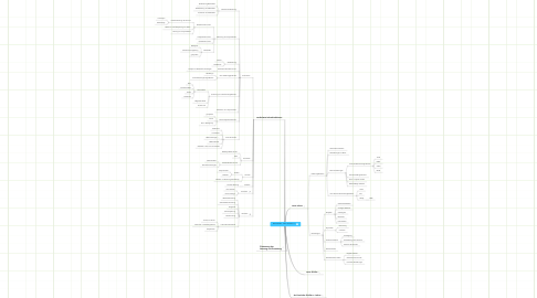 Mind Map: Neue Medien - Neue Lernkultur ? !
