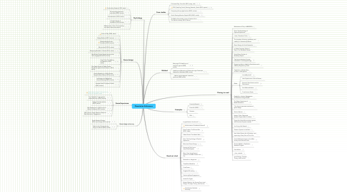 Mind Map: Dissertation References