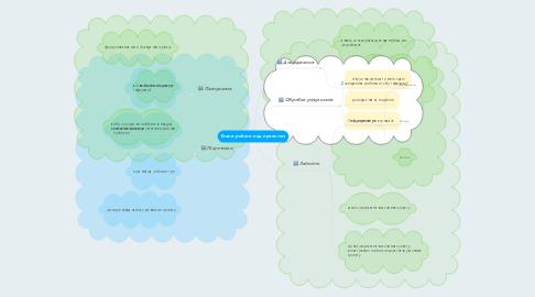 Mind Map: Етапи роботи над проектом